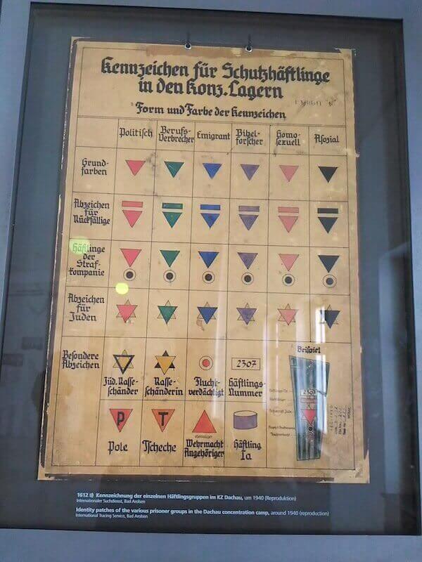 Dachau: tabellone dei simboli dei prigionieri