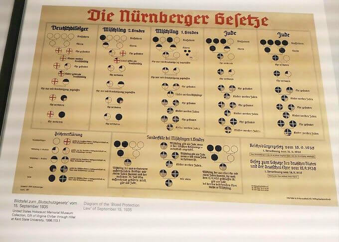 Schema delle leggi razziali di Norimberga